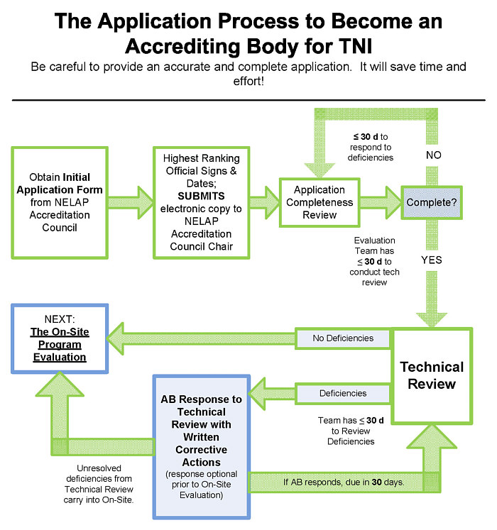 The Application Process to Become an Accrediting Body for TNI