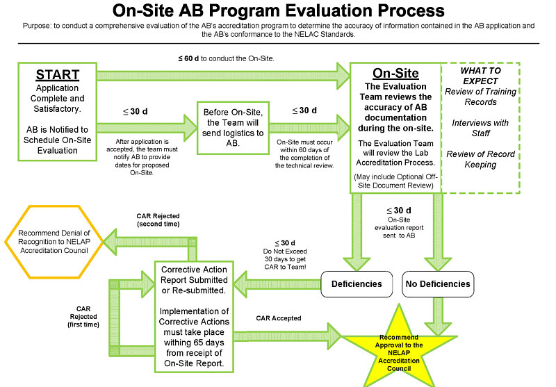 On-Site AB Program Evaluation Process